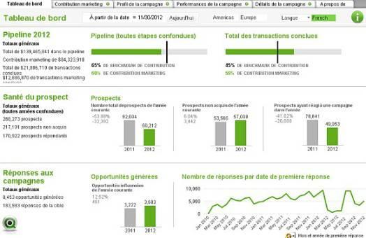 Analyse marketing Qlikview