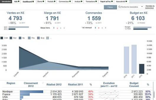 Analyse des performances des ventes Qlikview