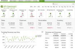 Controle de gestion sur Qlikview