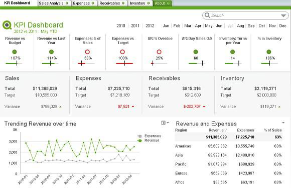 Tableau de bord financier, contrôle de gestion