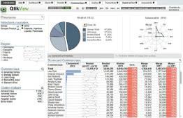 Pilotage de la force de vente QlikView et Efficy CRM
