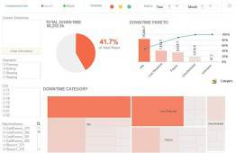 Tableau de bord de production Qlikview
