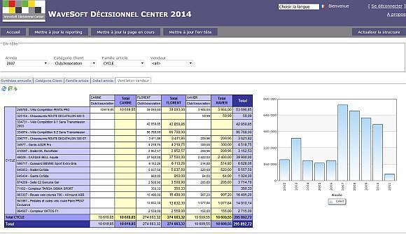 Tableau de bord Excel portail décisionnel web MyReport / Wavesoft