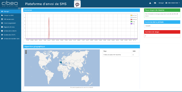 Rapport de campagne de SMS Marketing