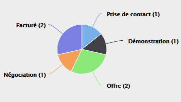 Rapport Highcharts Efficy CRM