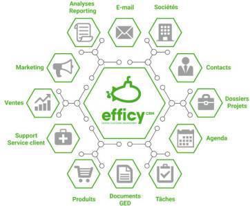 Efficy CRM, gestion de la relation client, gestion de la prospection et du marketing