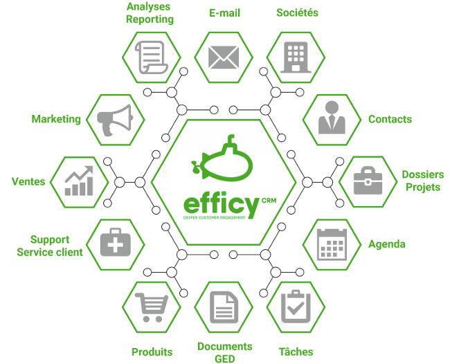 Efficy CRM, modules de gestion de la relation